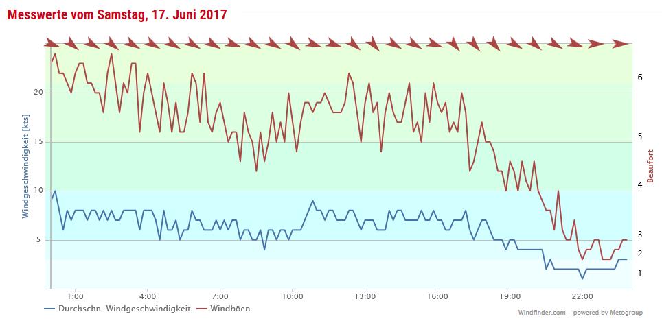 Wind Rostock 17. Juni 2017